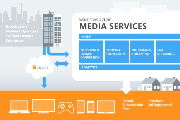 Media Services Architecture