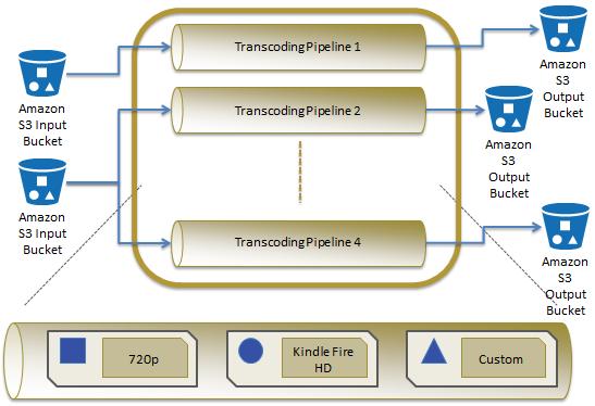 elastic_transcode_platform