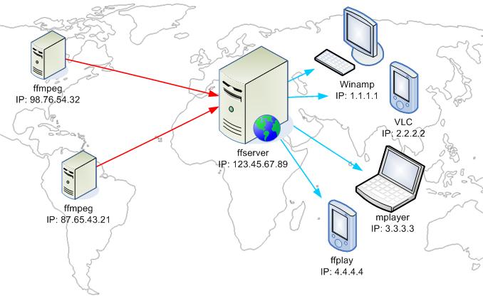 FFServer map