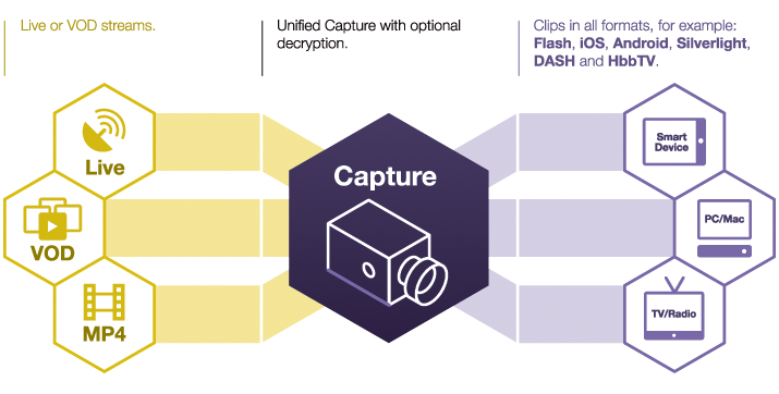 unified capture